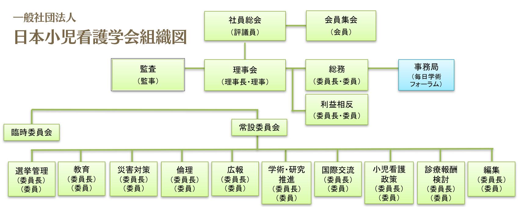 一般社団法人 日本小児看護学会組織図
